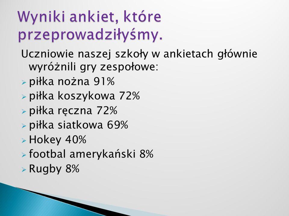 Wyniki ankiet, które przeprowadziłyśmy.