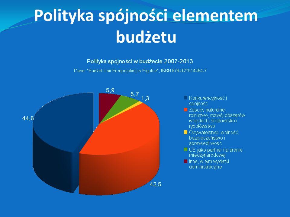 Polityka spójności elementem budżetu