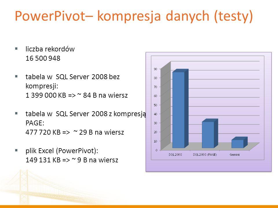PowerPivot– kompresja danych (testy)