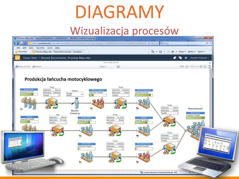 Diagramy Wizualizacja procesów