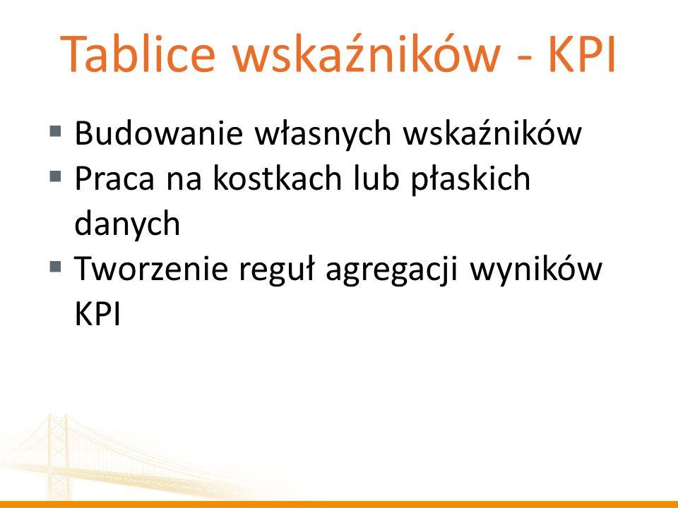 Tablice wskaźników - KPI
