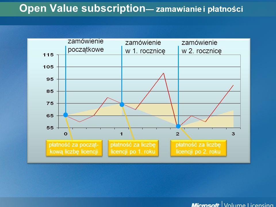 Open Value subscription— zamawianie i płatności