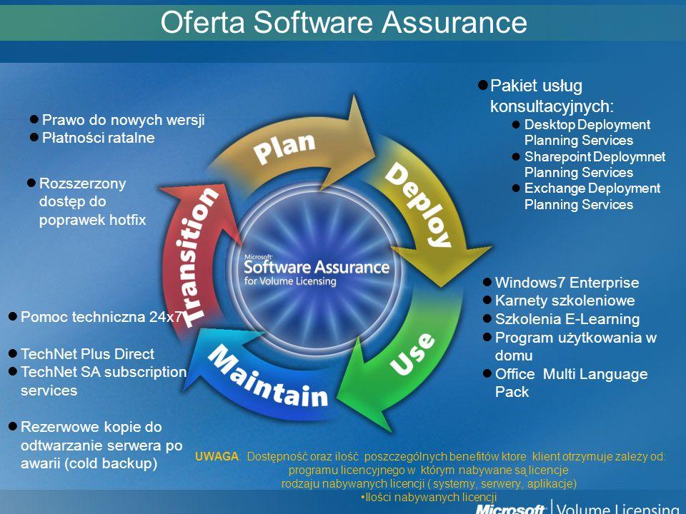 Oferta Software Assurance