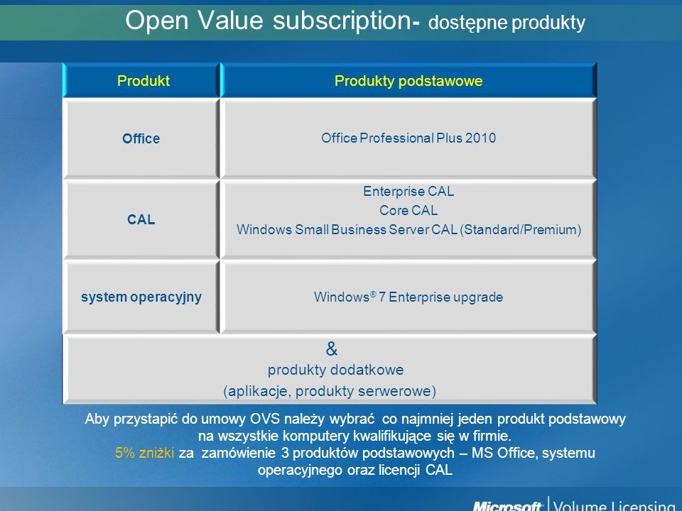Open Value subscription- dostępne produkty
