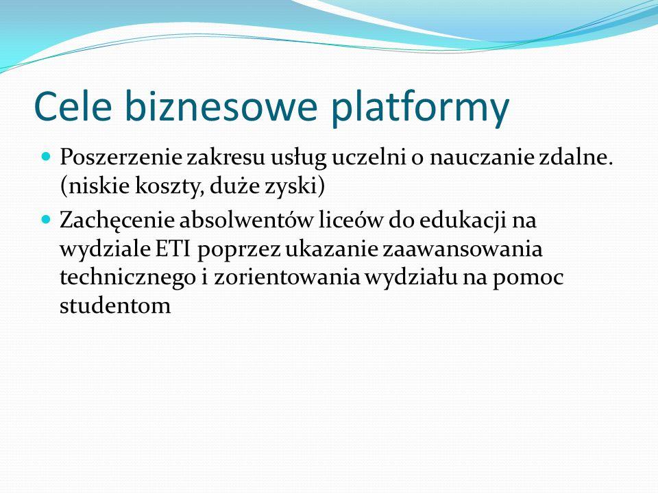 Cele biznesowe platformy
