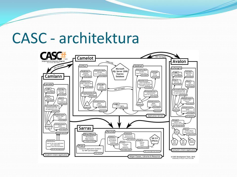 CASC - architektura