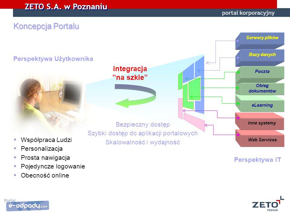 Koncepcja Portalu integracja na szkle Perspektywa Użytkownika