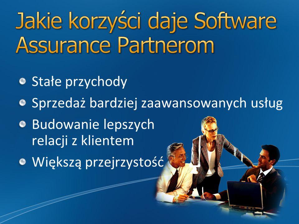 Jakie korzyści daje Software Assurance Partnerom