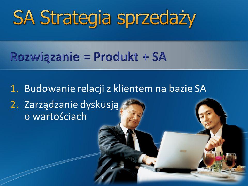 SA Strategia sprzedaży