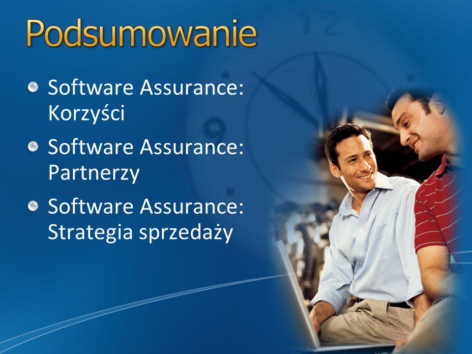 Podsumowanie Software Assurance: Korzyści