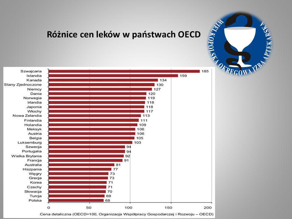 Różnice cen leków w państwach OECD