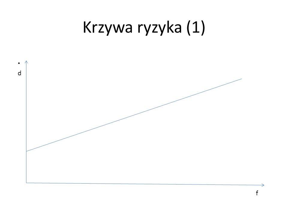 Krzywa ryzyka (1) . d f