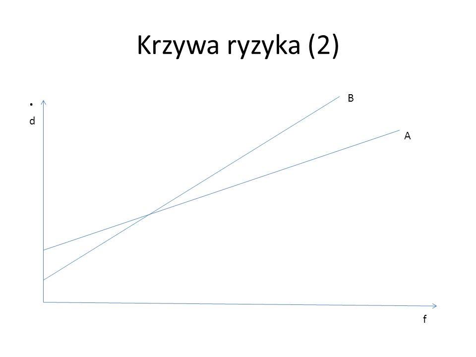 Krzywa ryzyka (2) . B d A f