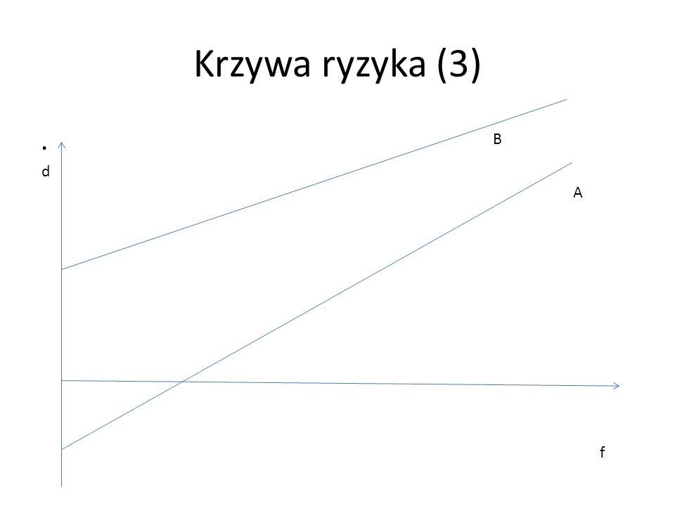 Krzywa ryzyka (3) . B d A f
