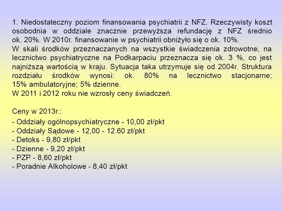1. Niedostateczny poziom finansowania psychiatrii z NFZ