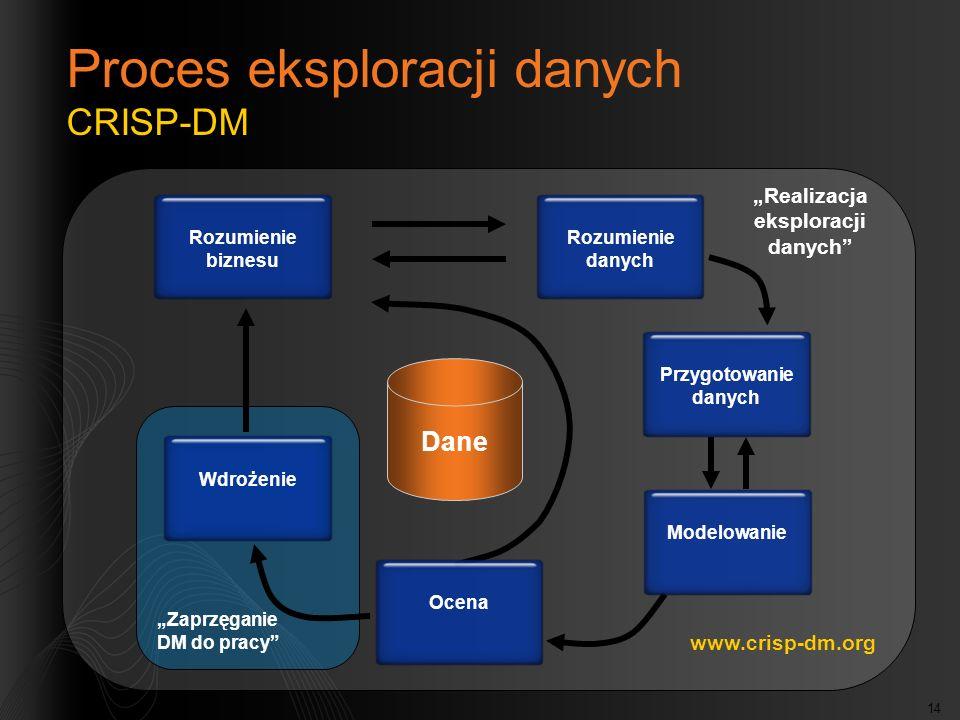 Proces eksploracji danych CRISP-DM
