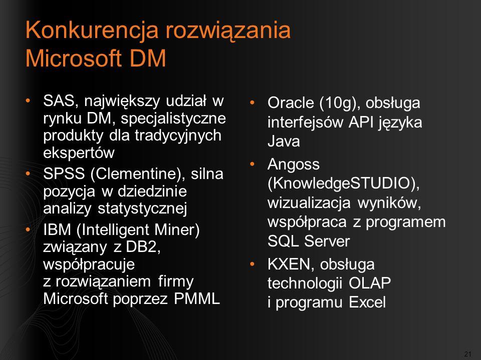 Konkurencja rozwiązania Microsoft DM