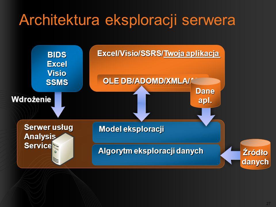 Architektura eksploracji serwera