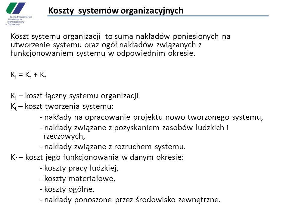 Koszty systemów organizacyjnych