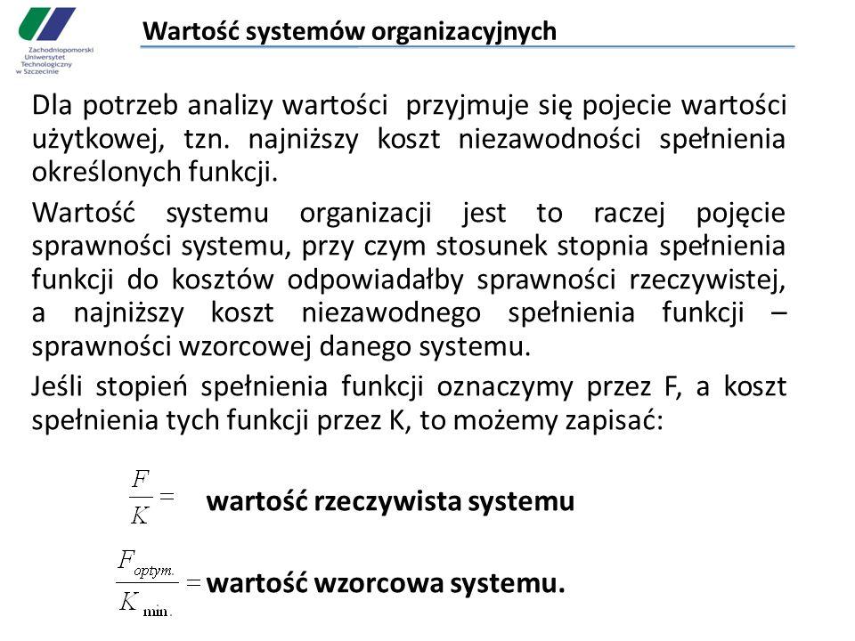 Wartość systemów organizacyjnych