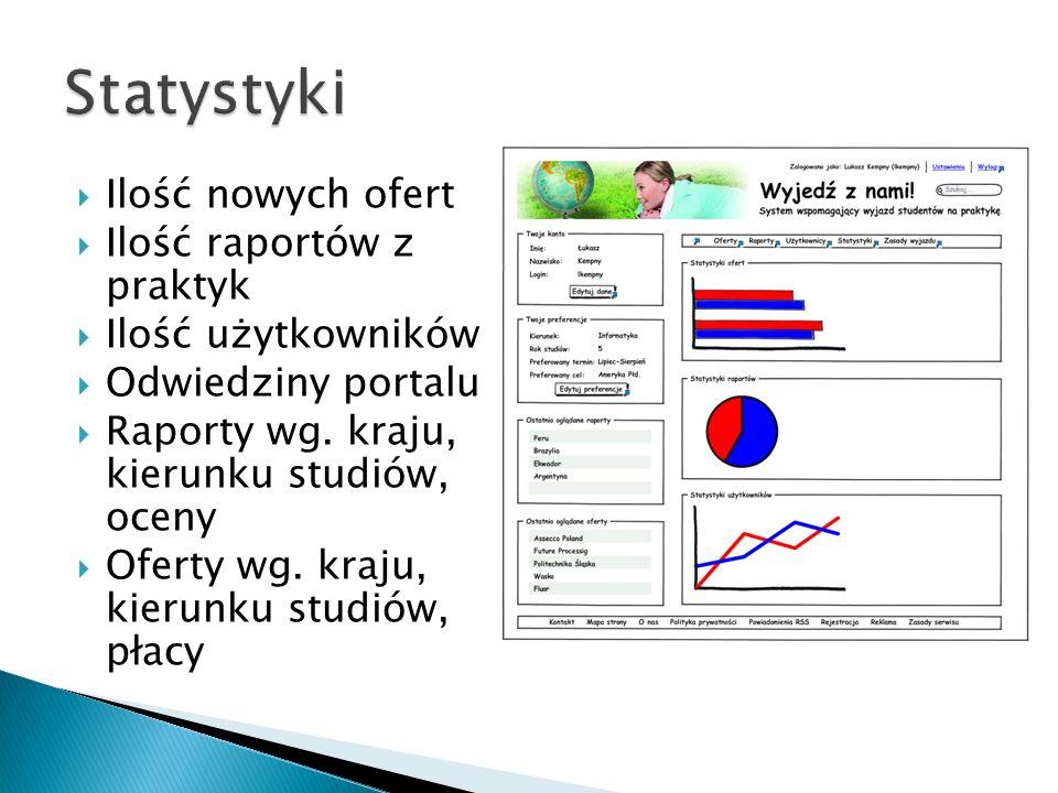 Statystyki Ilość nowych ofert Ilość raportów z praktyk