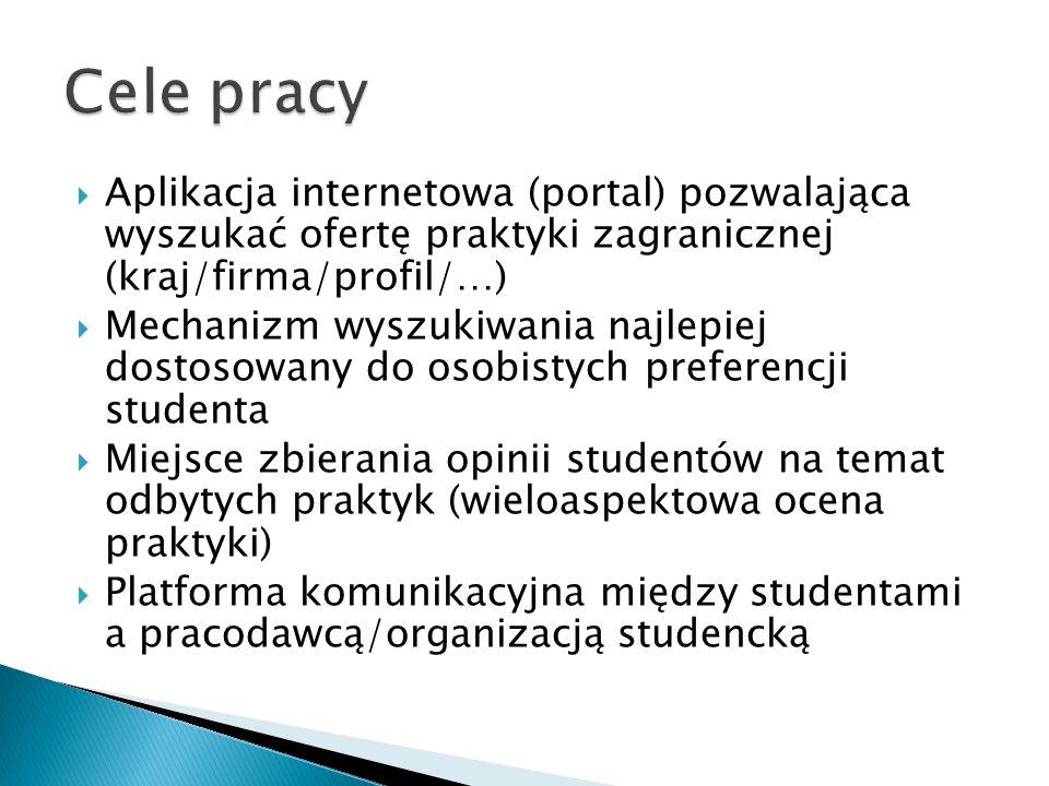 Cele pracy Aplikacja internetowa (portal) pozwalająca wyszukać ofertę praktyki zagranicznej (kraj/firma/profil/…)