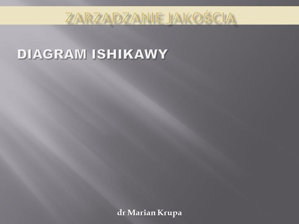 Zarządzanie jakością Diagram ishikawy dr Marian Krupa
