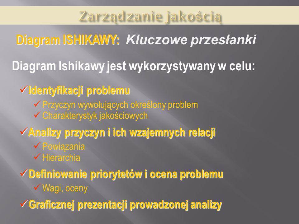 Diagram ISHIKAWY: Kluczowe przesłanki