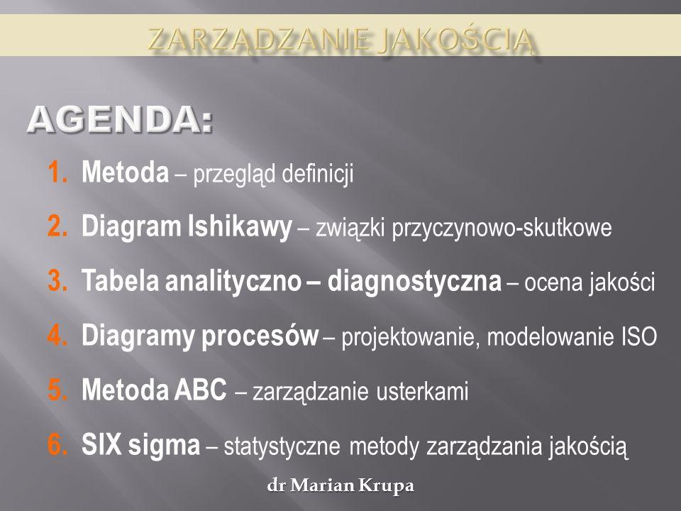 AGENDA: Zarządzanie jakością Metoda – przegląd definicji