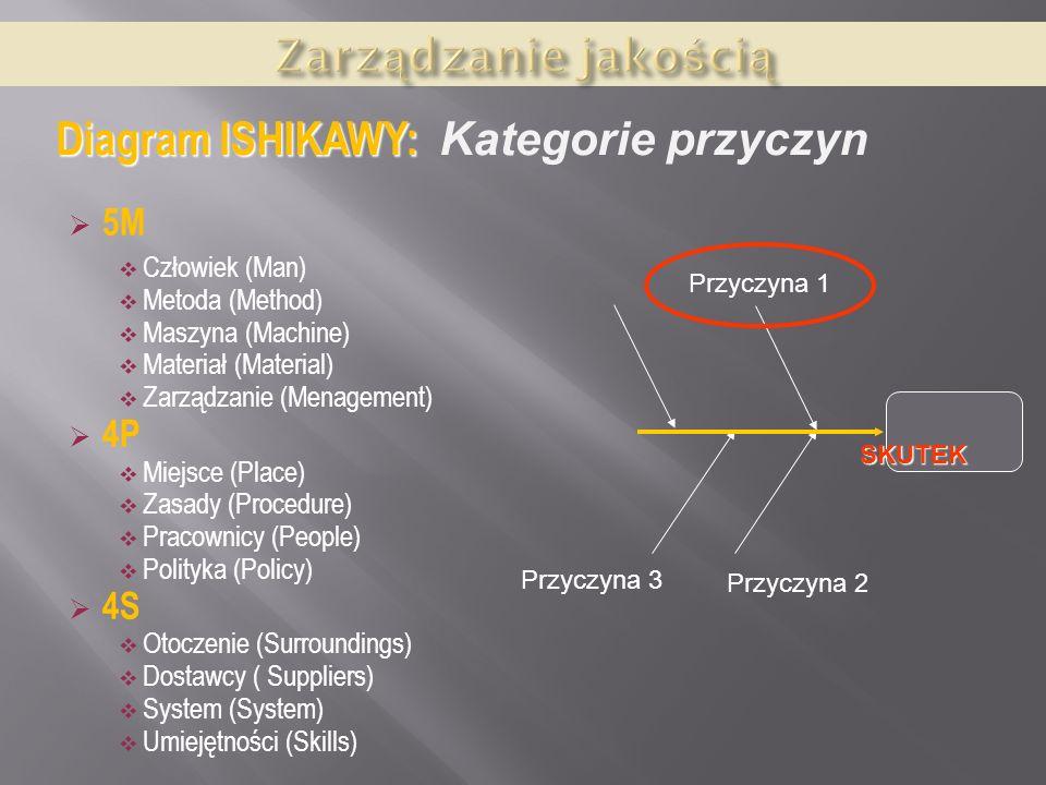 Diagram ISHIKAWY: Kategorie przyczyn