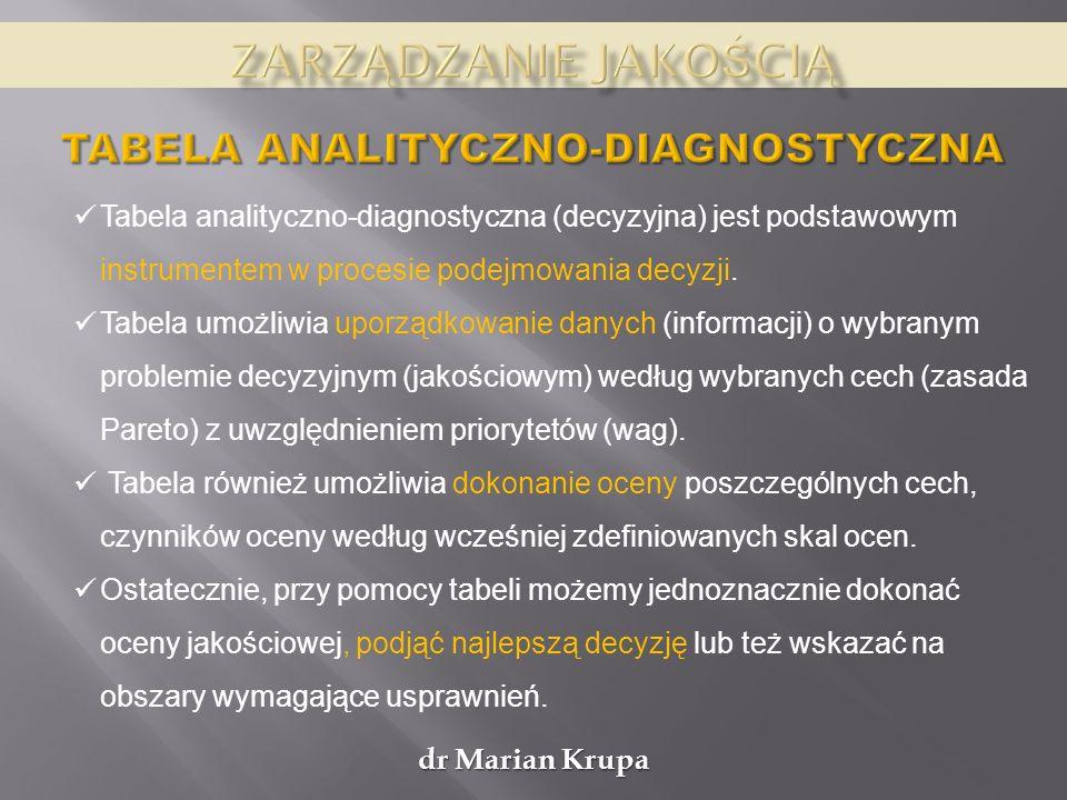 Zarządzanie jakością Tabela analityczno-diagnostyczna