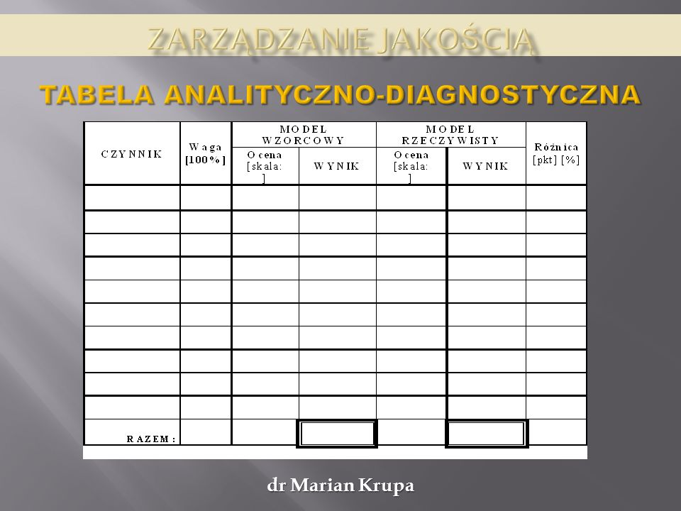 Zarządzanie jakością Tabela analityczno-diagnostyczna dr Marian Krupa