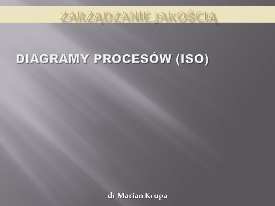 Diagramy procesów (ISO)