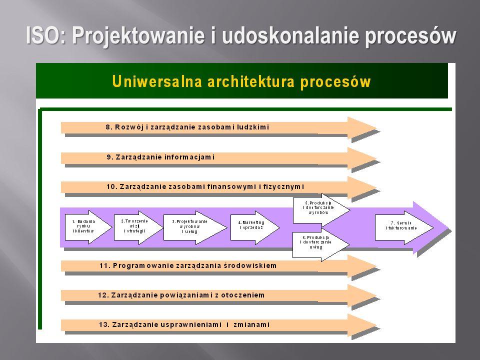 ISO: Projektowanie i udoskonalanie procesów