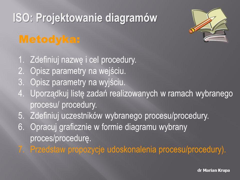ISO: Projektowanie diagramów