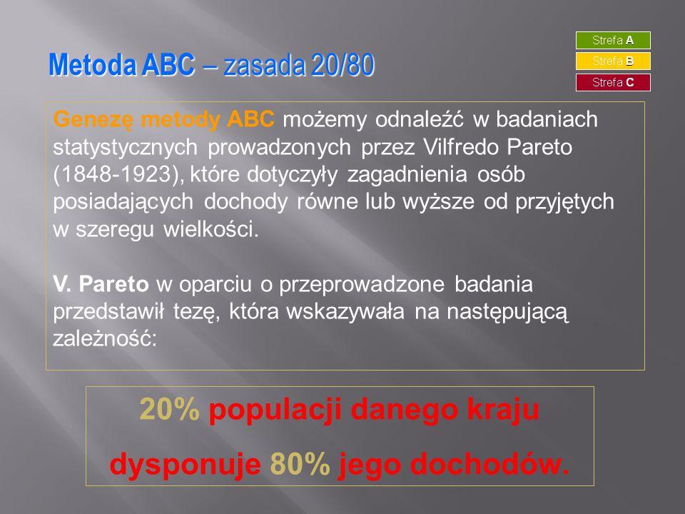 20% populacji danego kraju dysponuje 80% jego dochodów.