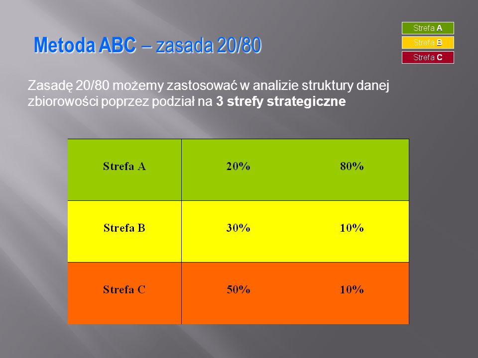 Metoda ABC – zasada 20/80 Zasadę 20/80 możemy zastosować w analizie struktury danej zbiorowości poprzez podział na 3 strefy strategiczne.
