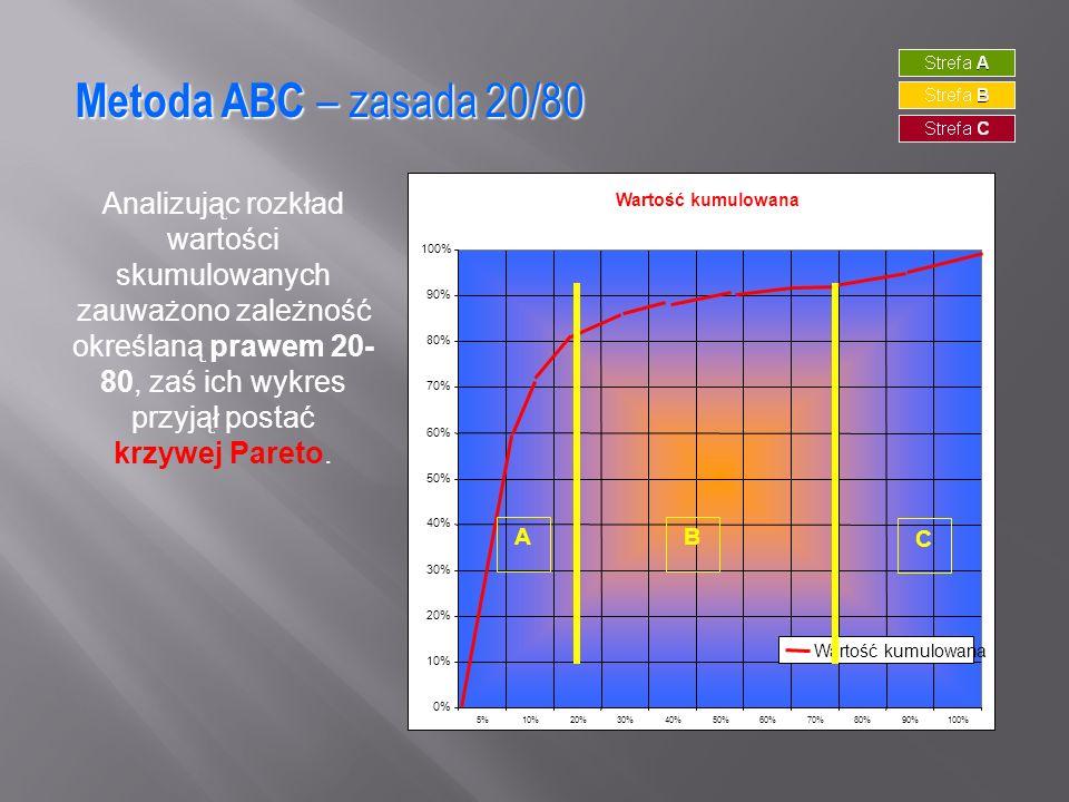 Metoda ABC – zasada 20/80Analizując rozkład wartości skumulowanych zauważono zależność określaną prawem 20-80, zaś ich wykres przyjął postać.