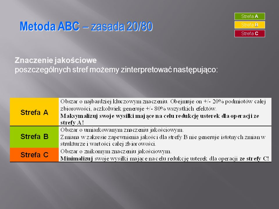 Metoda ABC – zasada 20/80 Znaczenie jakościowe