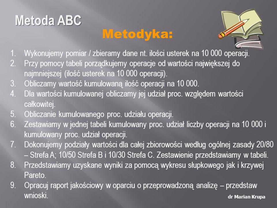 Metoda ABC Metodyka: Wykonujemy pomiar / zbieramy dane nt. ilości usterek na 10 000 operacji.