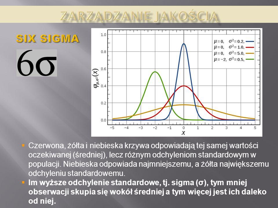 Zarządzanie jakością SIX SIGMA
