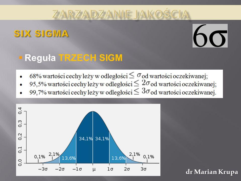 Zarządzanie jakością SIX SIGMA Reguła TRZECH SIGM dr Marian Krupa