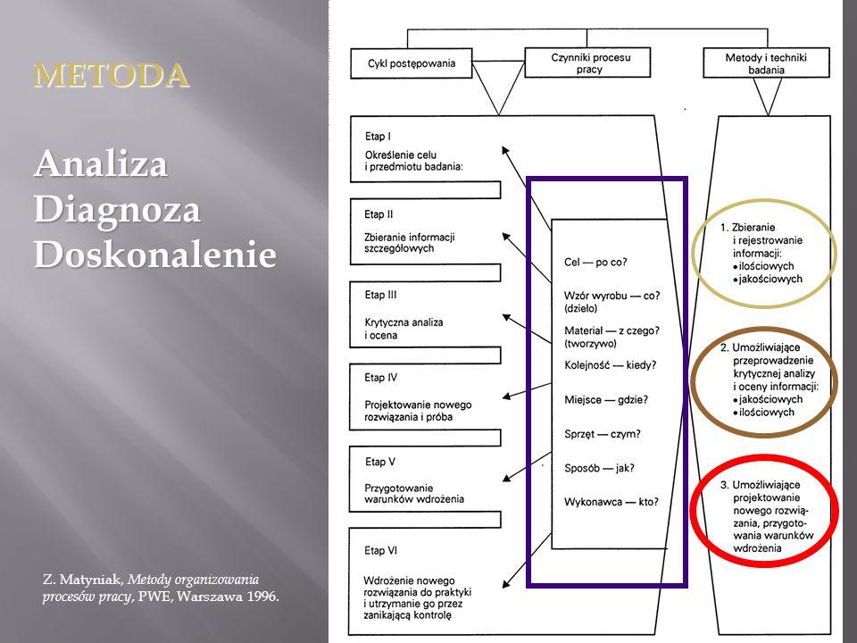 Analiza Diagnoza Doskonalenie METODA