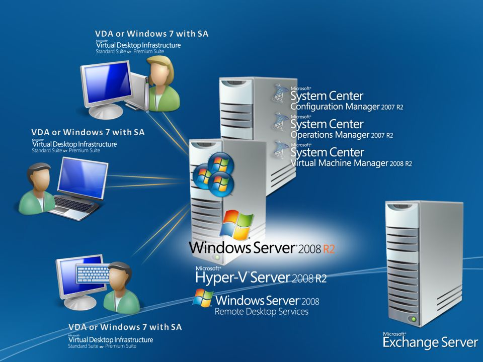 VDA or Windows 7 with SA VDA or Windows 7 with SA