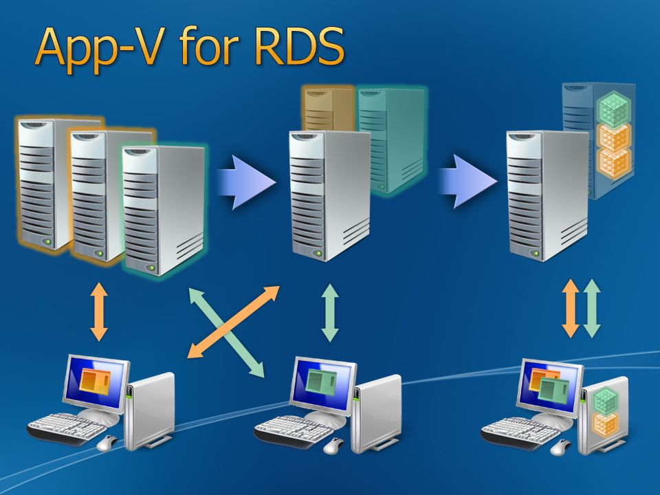 App-V for RDS Slide Overview: