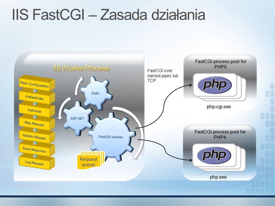 IIS FastCGI – Zasada działania
