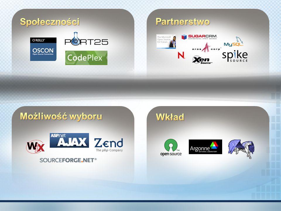 Społeczności Partnerstwo Możliwość wyboru Wkład