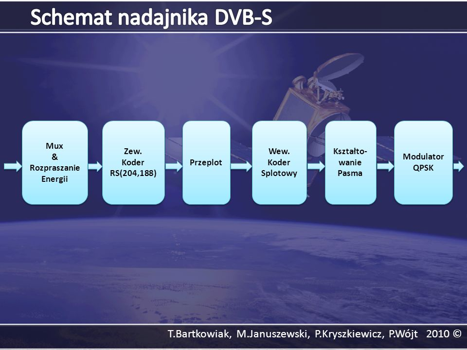 Schemat nadajnika DVB-S