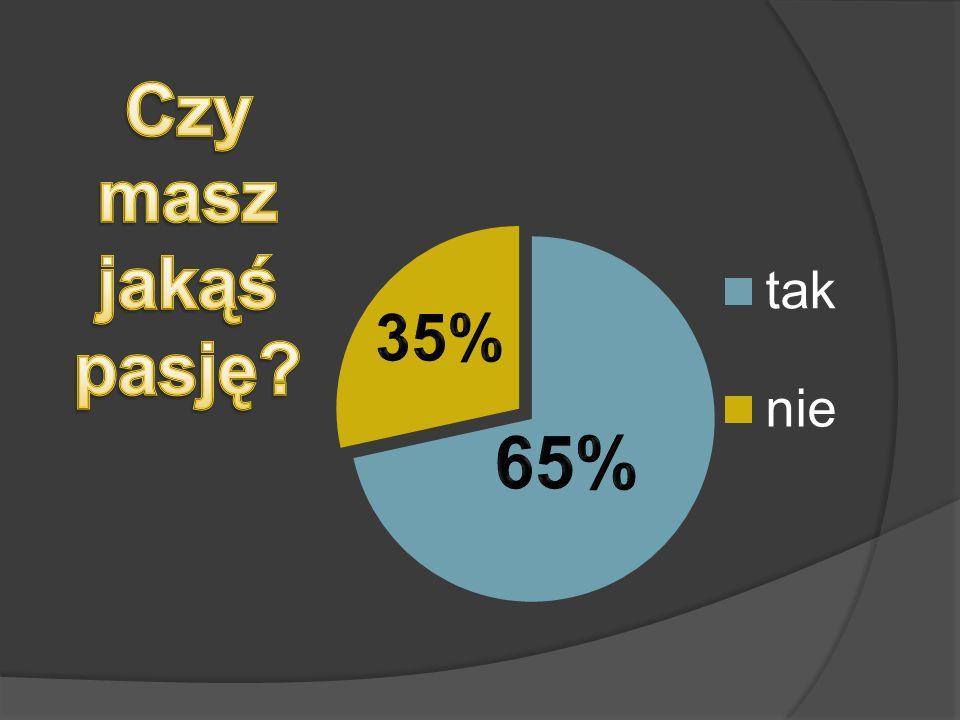 Czy masz jakąś pasję 35% 65%