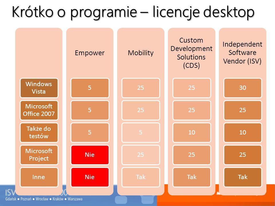 Krótko o programie – licencje desktop